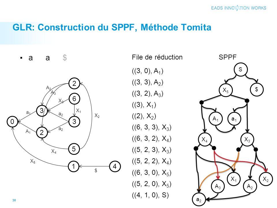 GLR: Construction du SPPF, Méthode Tomita