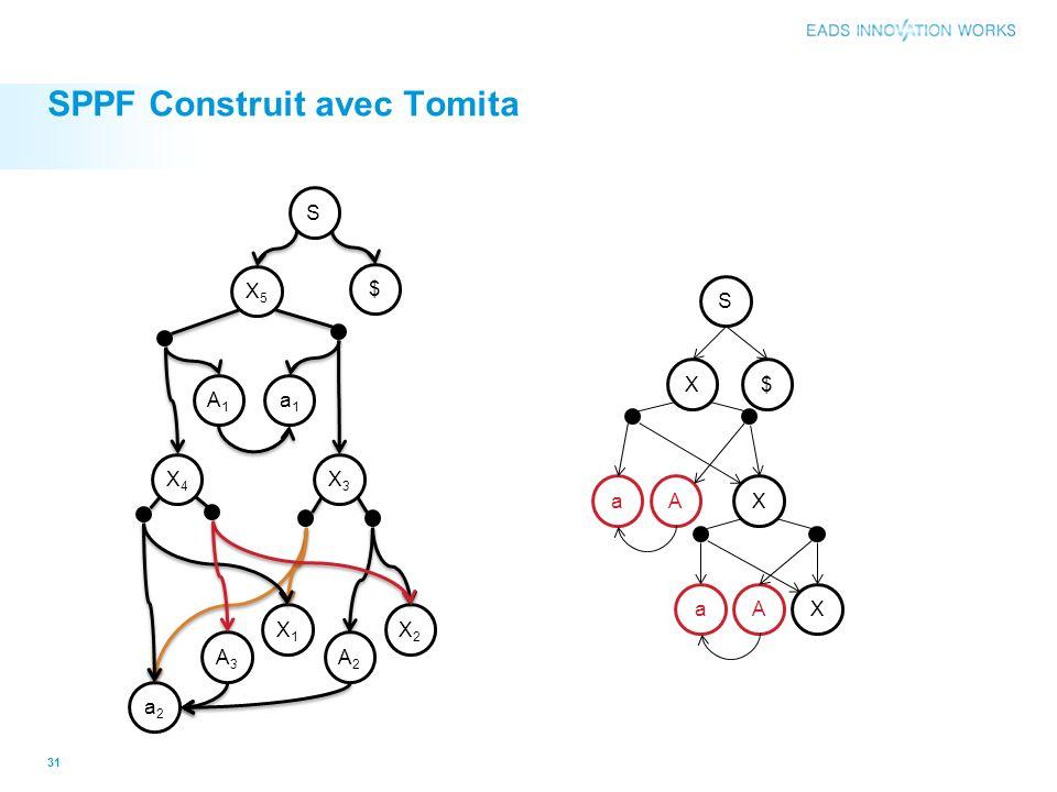 SPPF Construit avec Tomita