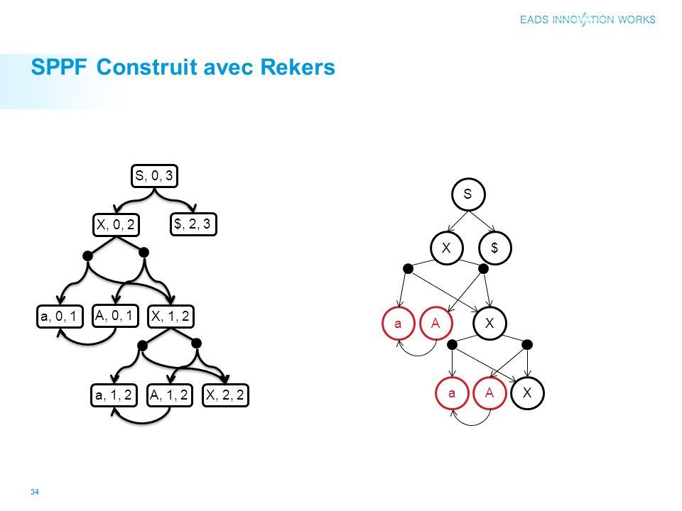 SPPF Construit avec Rekers