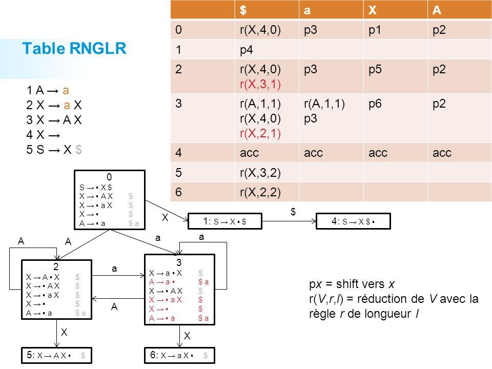 Table RNGLR $ a X A r(X,4,0) p3 p1 p2 1 p4 2 r(X,4,0) r(X,3,1) p5 3