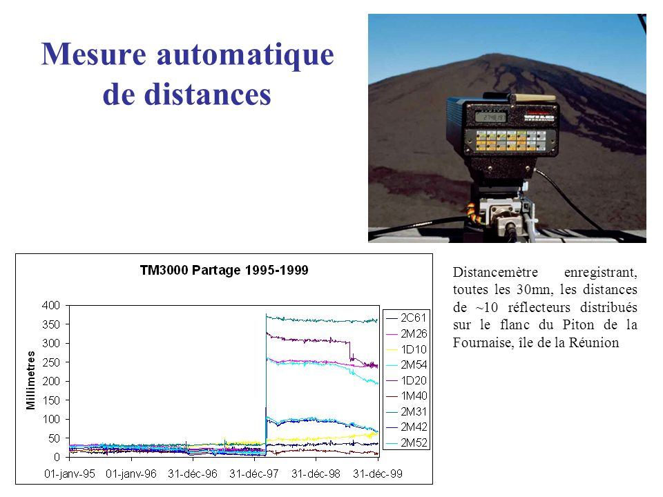Mesure automatique de distances