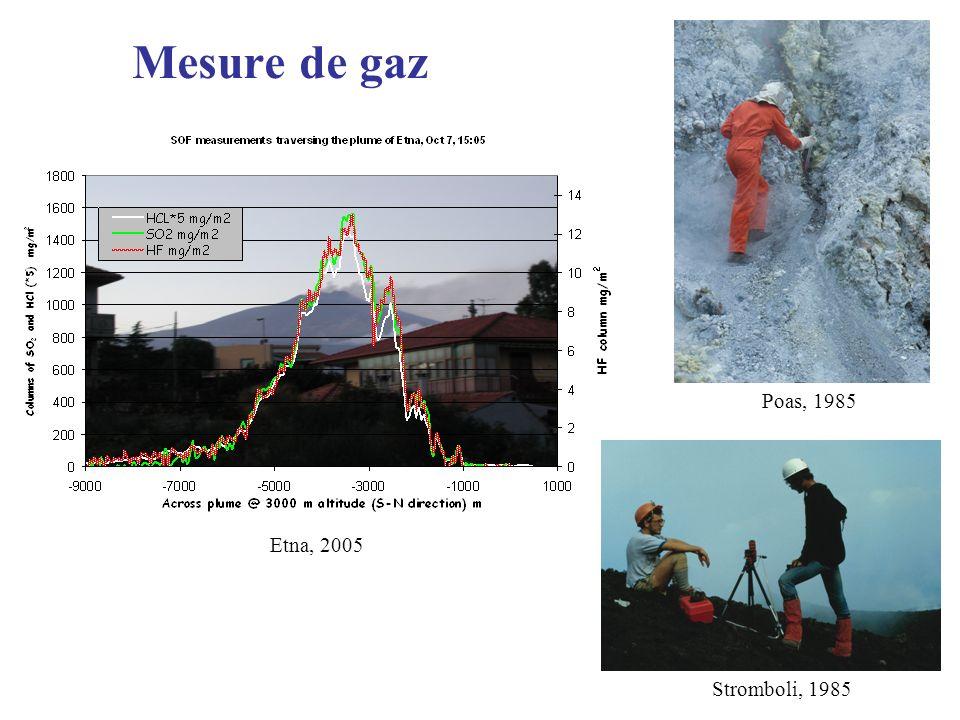 Mesure de gaz Poas, 1985 Etna, 2005 Stromboli, 1985