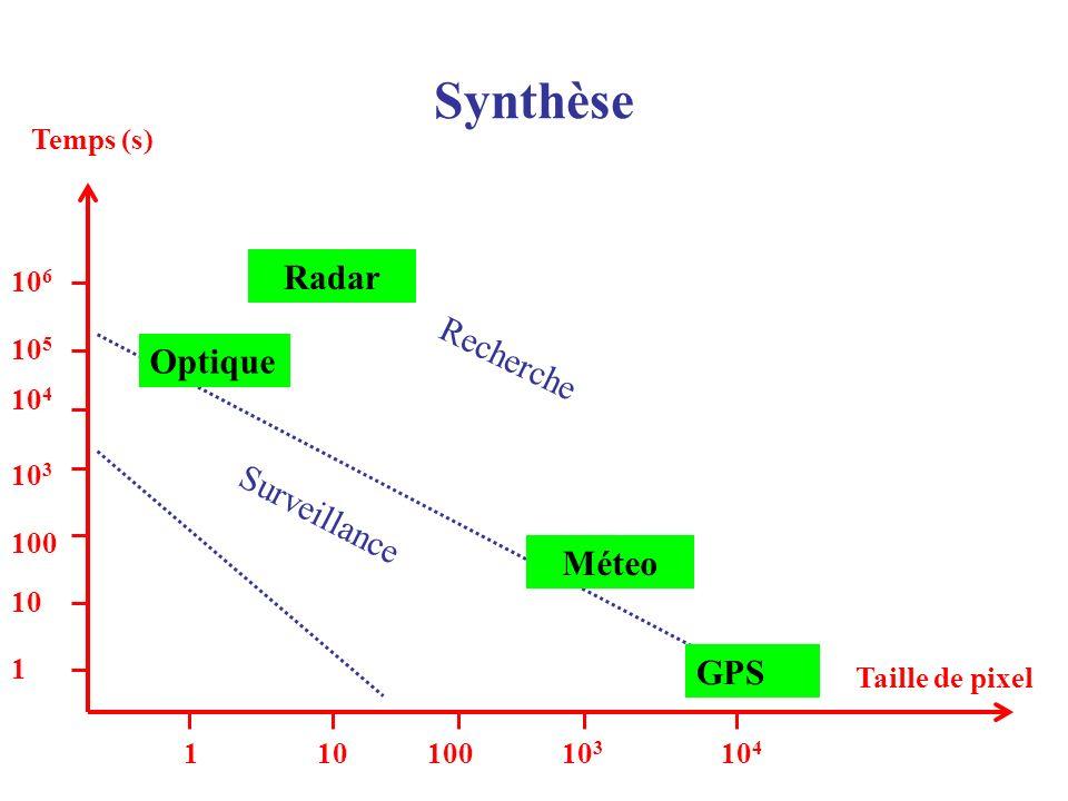 Synthèse Radar Optique Recherche Surveillance Méteo GPS Temps (s) 106