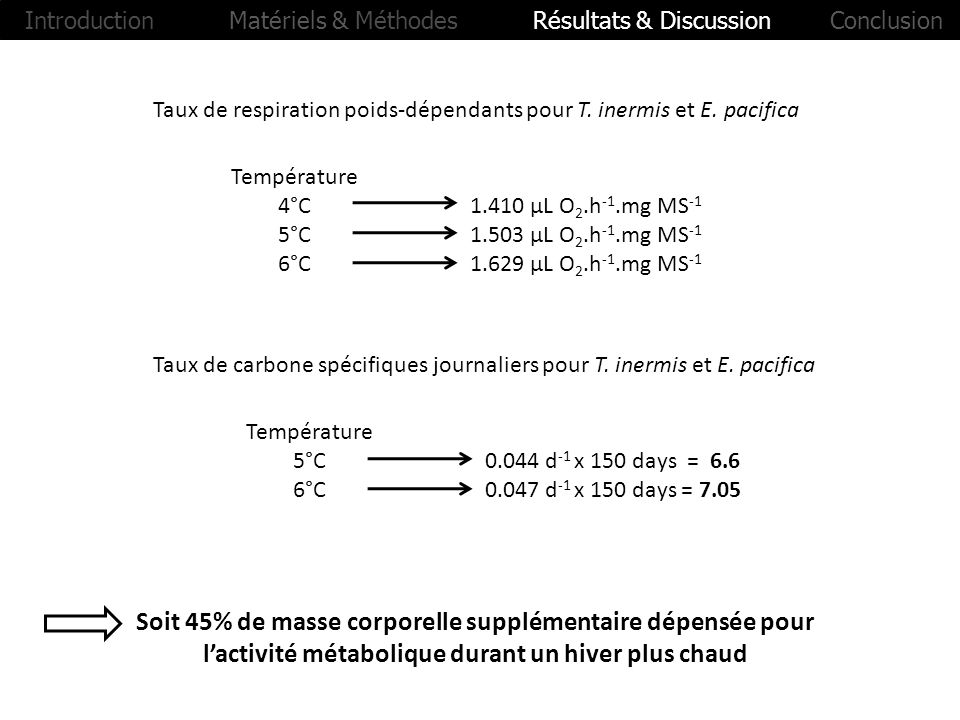 Introduction Matériels & Méthodes Résultats & Discussion Conclusion