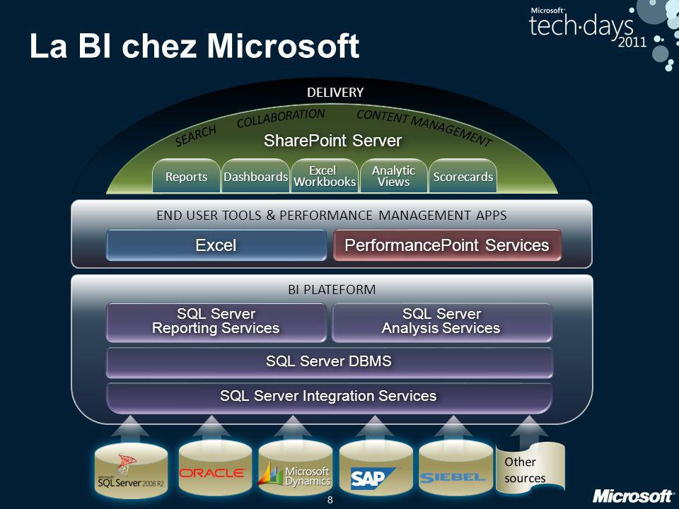 La BI chez Microsoft SharePoint Server Excel PerformancePoint Services