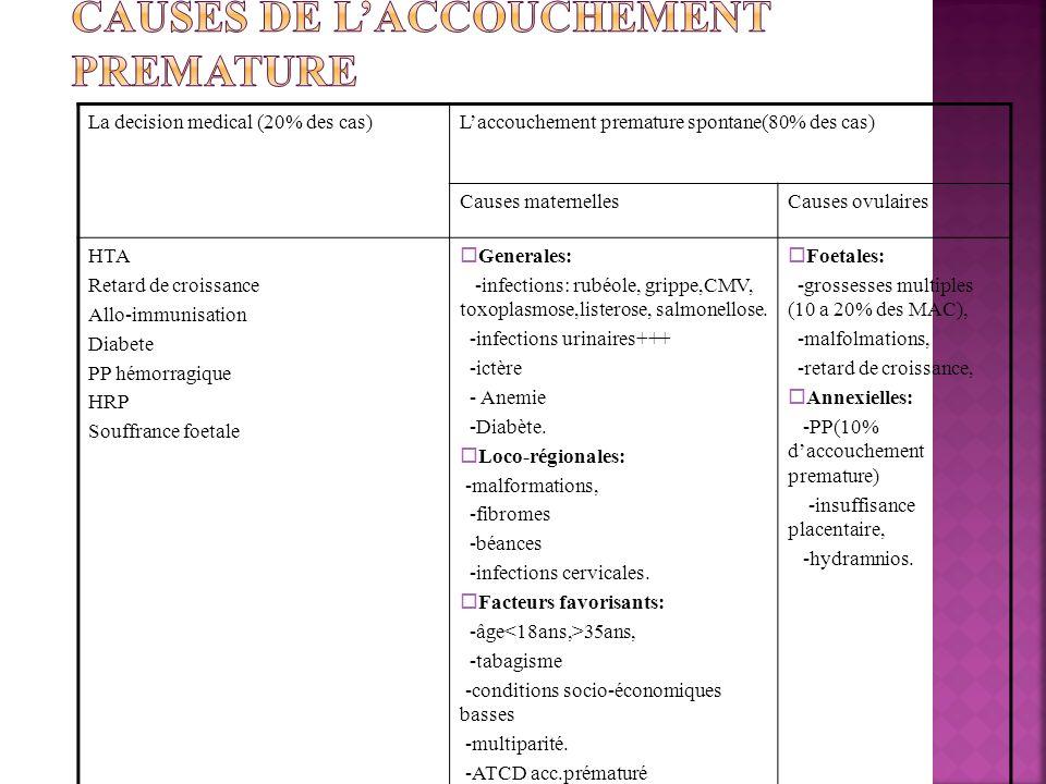 CAUSES DE L'ACCOUCHEMENT PREMATURE