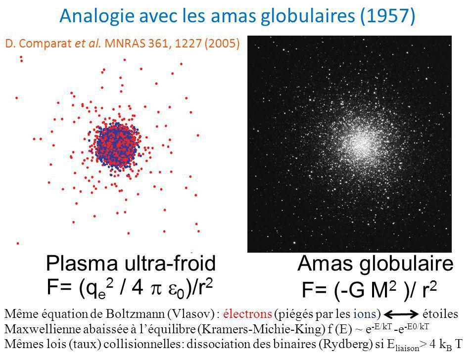 Analogie avec les amas globulaires (1957)