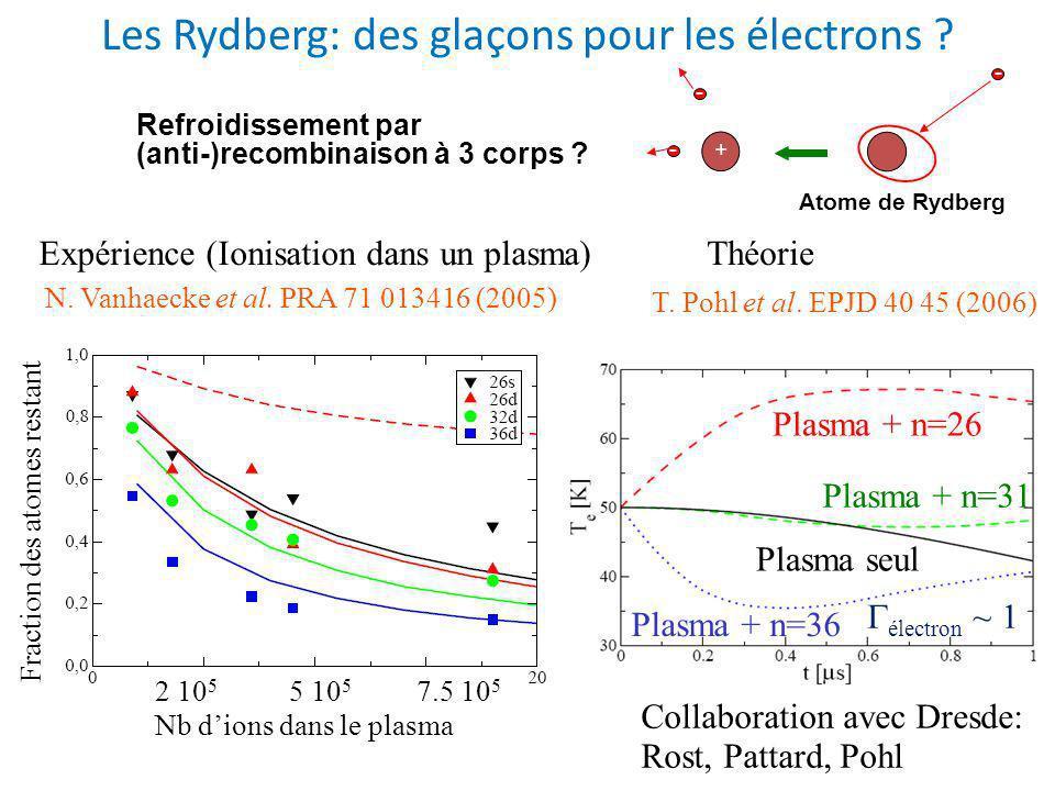 Les Rydberg: des glaçons pour les électrons