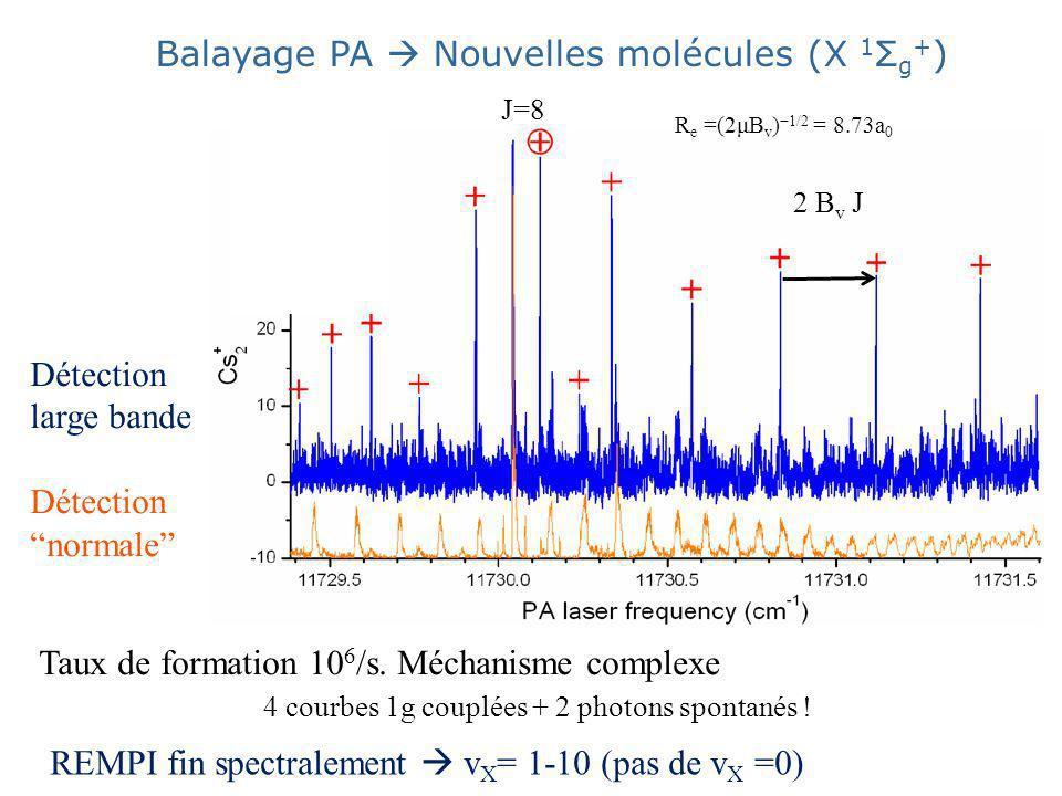 Balayage PA  Nouvelles molécules (X 1Σg+)