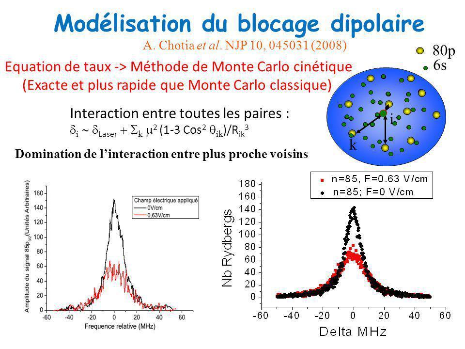 Modélisation du blocage dipolaire