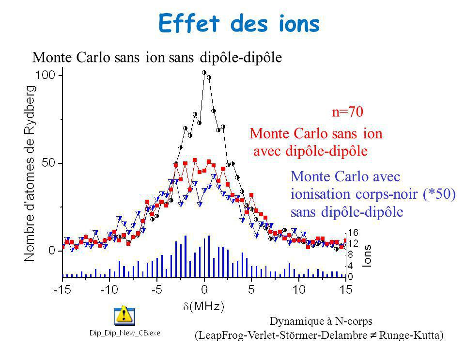 Effet des ions Monte Carlo sans ion sans dipôle-dipôle n=70