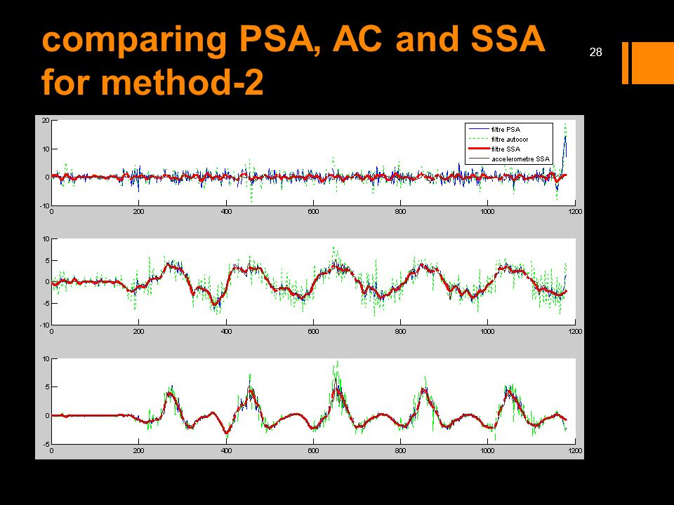 comparing PSA, AC and SSA for method-2
