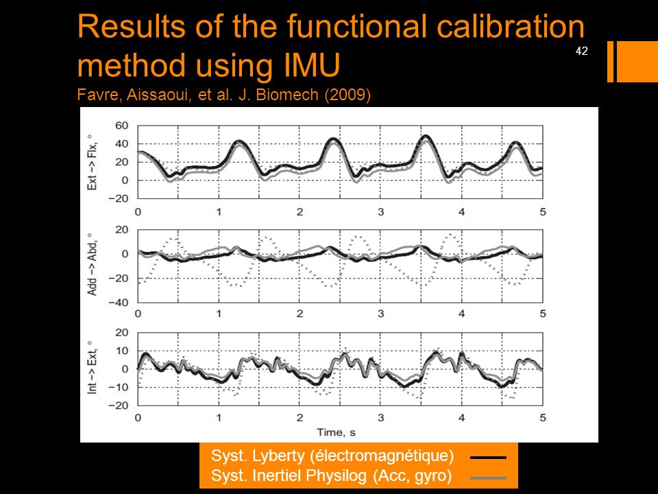 Results of the functional calibration method using IMU Favre, Aissaoui, et al. J. Biomech (2009)