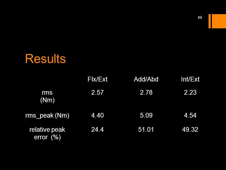 relative peak error (%)