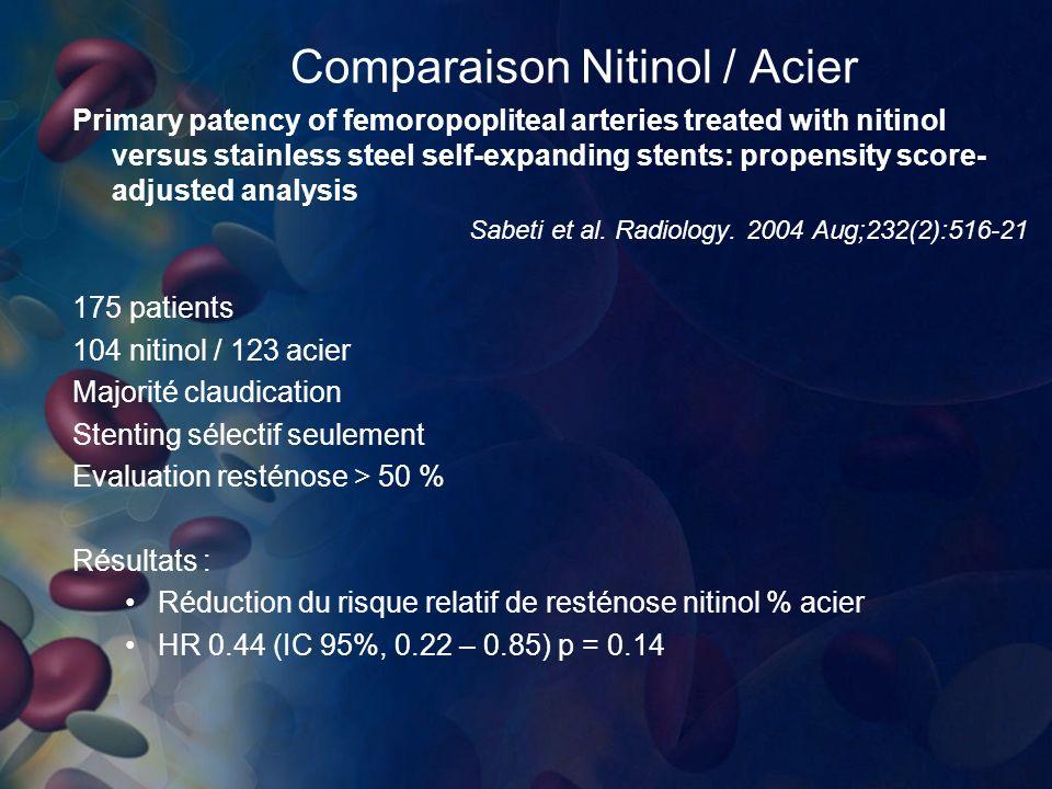 Comparaison Nitinol / Acier