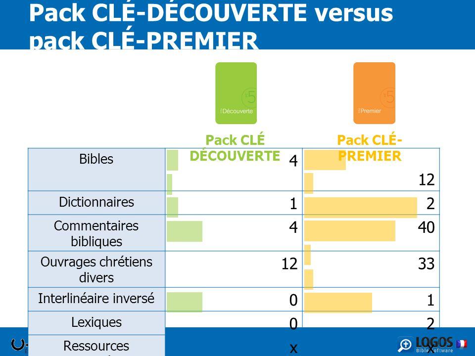 Pack CLÉ-DÉCOUVERTE versus pack CLÉ-PREMIER