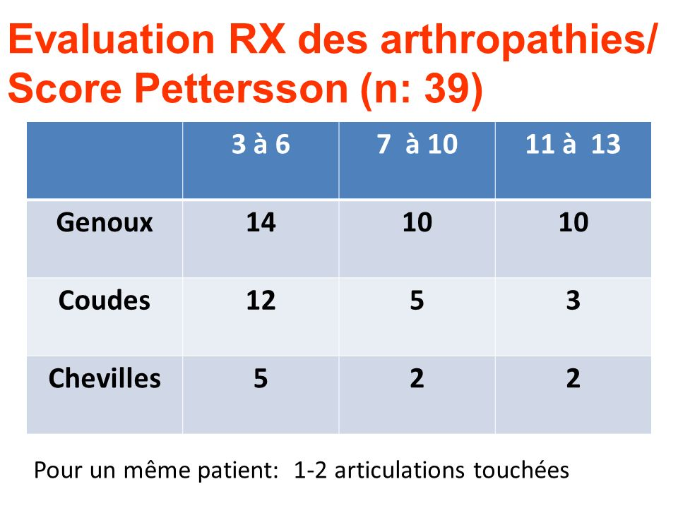 Evaluation RX des arthropathies/ Score Pettersson (n: 39)