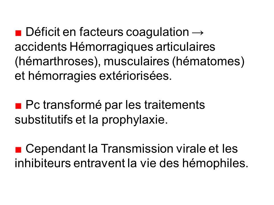 ■ Déficit en facteurs coagulation → accidents Hémorragiques articulaires (hémarthroses), musculaires (hématomes) et hémorragies extériorisées.