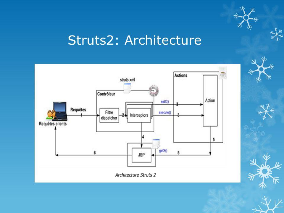Struts2: Architecture