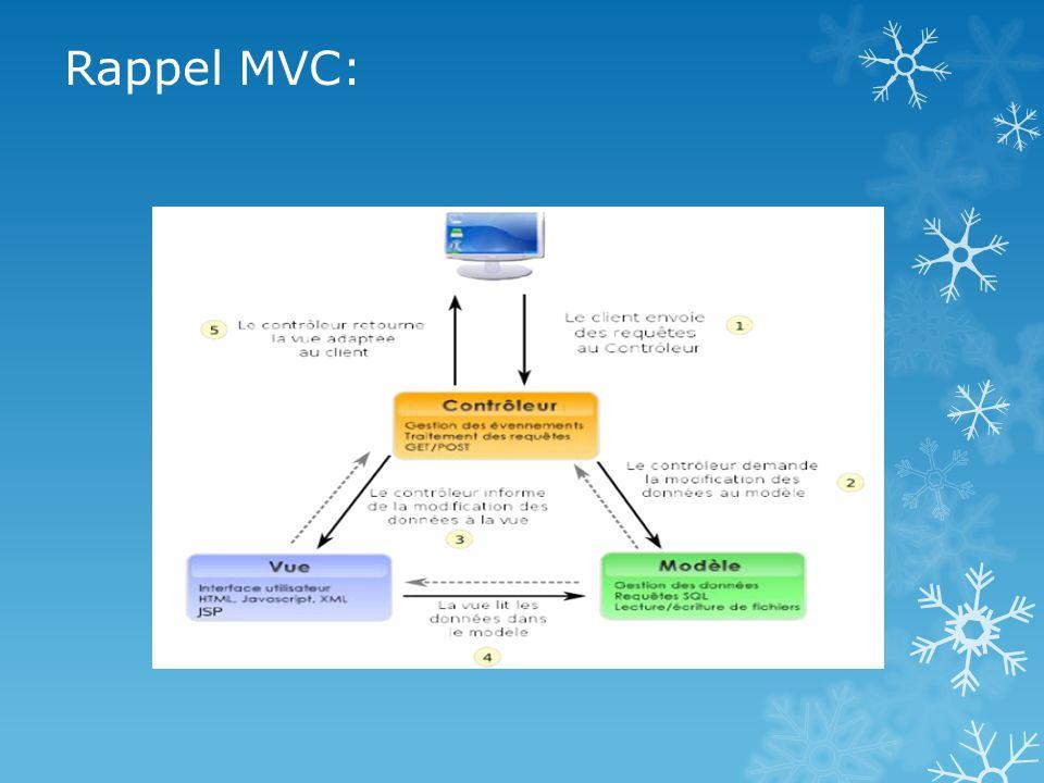 Rappel MVC: