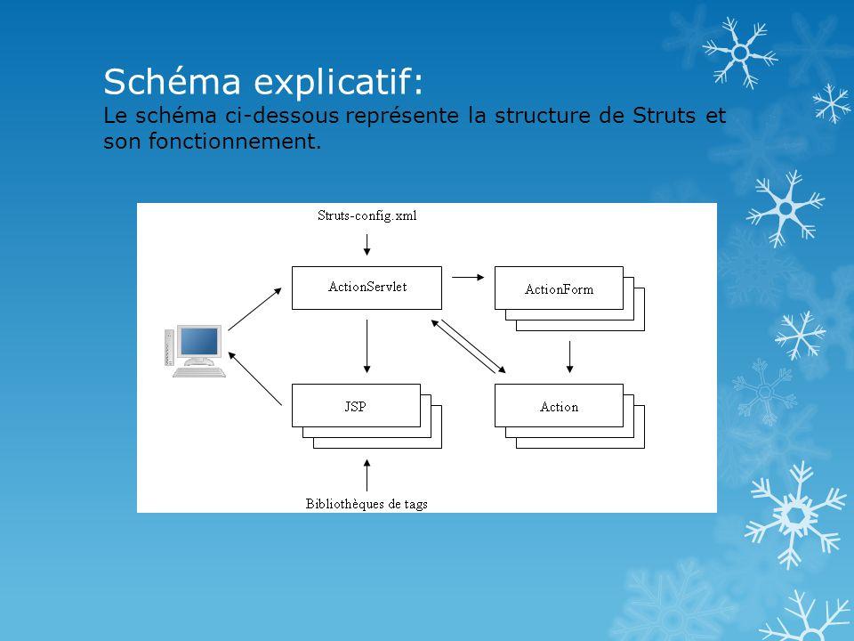Schéma explicatif: Le schéma ci-dessous représente la structure de Struts et son fonctionnement.