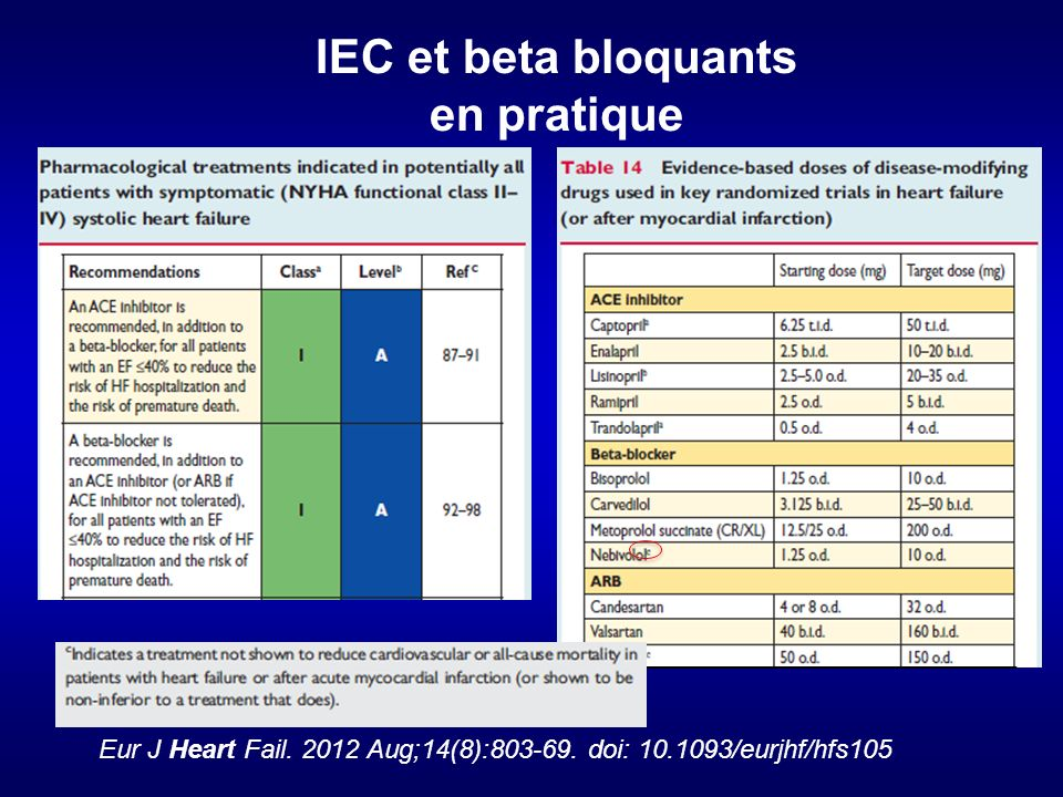 IEC et beta bloquants en pratique