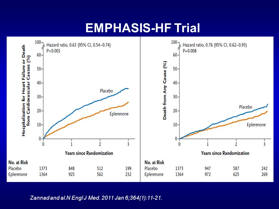 EMPHASIS-HF Trial Zannad and al.N Engl J Med. 2011 Jan 6;364(1):11-21.