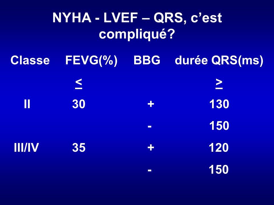 NYHA - LVEF – QRS, c'est compliqué