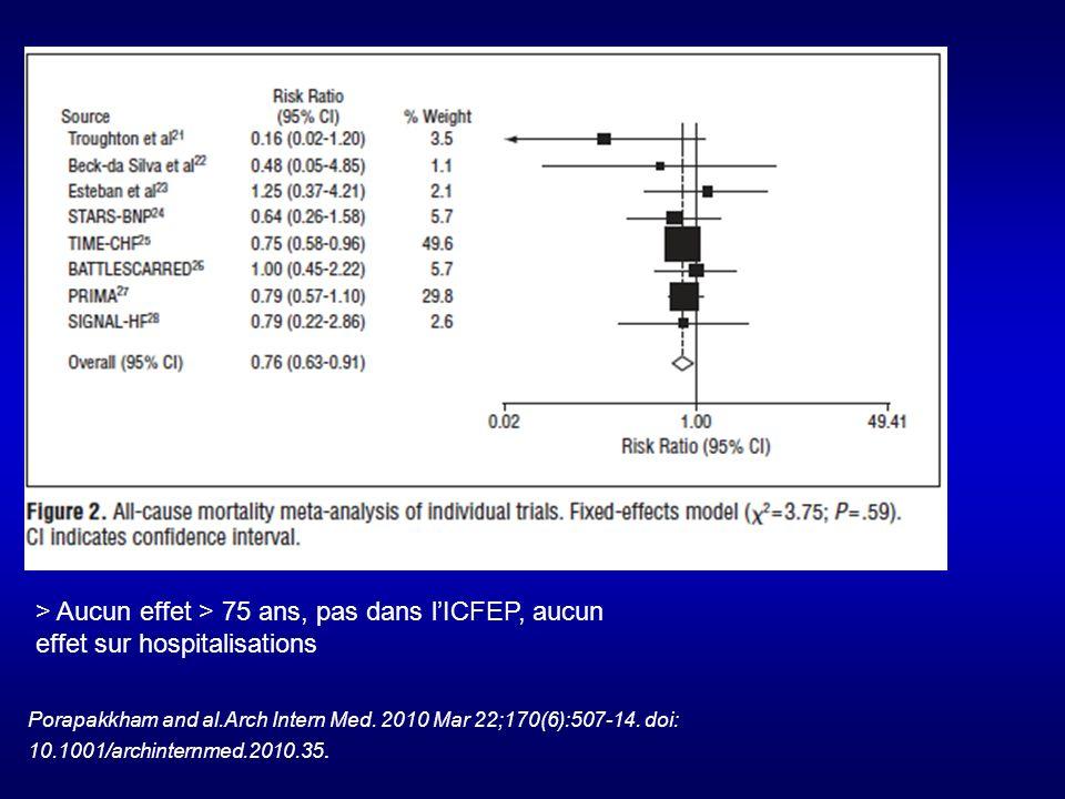 > Aucun effet > 75 ans, pas dans l'ICFEP, aucun effet sur hospitalisations