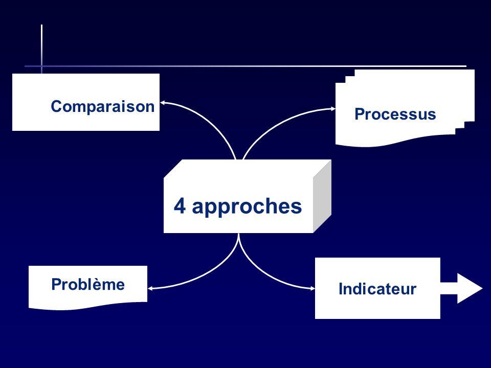 4 approches Comparaison Processus Problème Indicateur