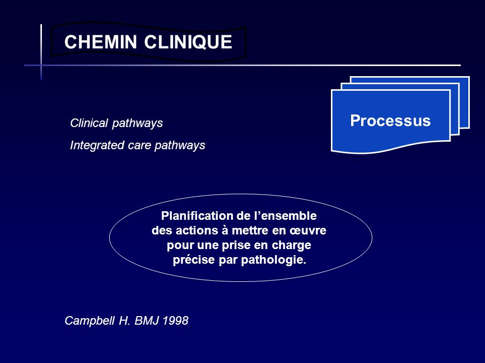 CHEMIN CLINIQUE Processus Clinical pathways Integrated care pathways