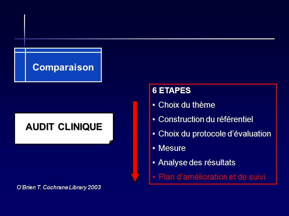 Comparaison AUDIT CLINIQUE