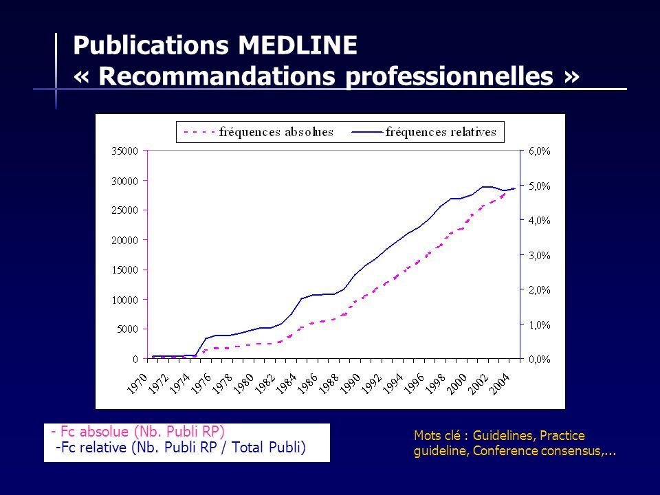 Publications MEDLINE « Recommandations professionnelles »