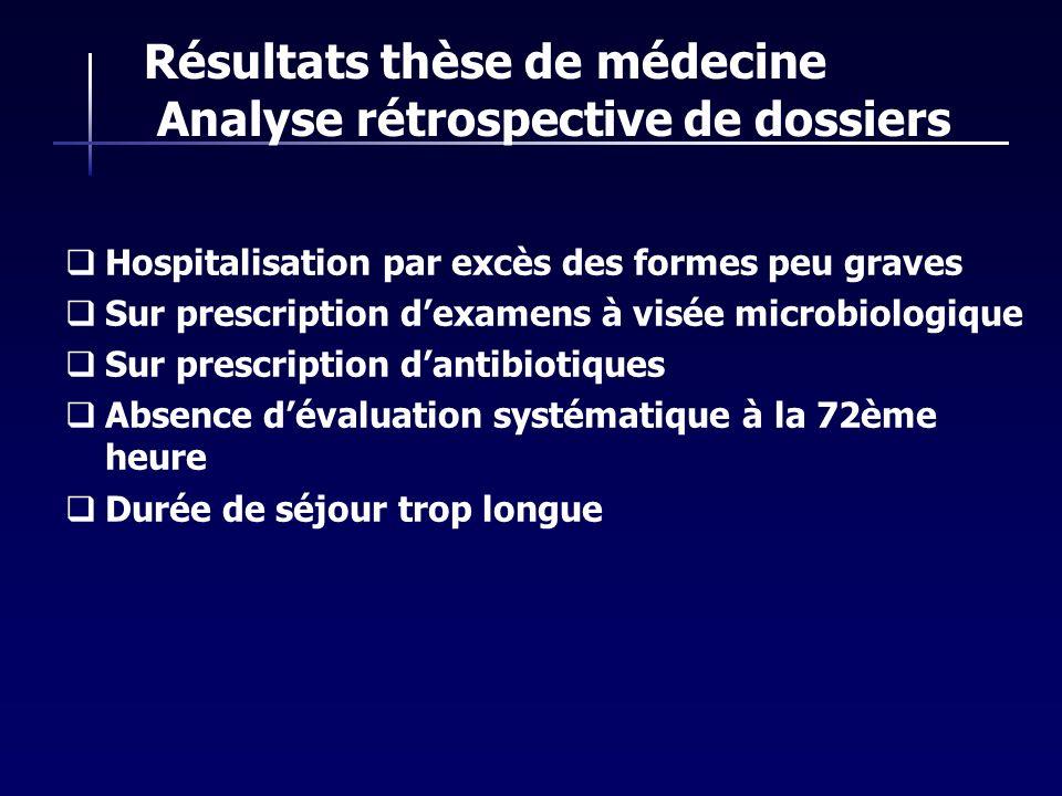Résultats thèse de médecine Analyse rétrospective de dossiers