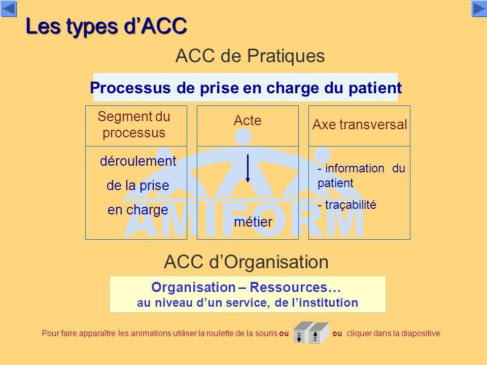 Les types d'ACC ACC de Pratiques ACC d'Organisation