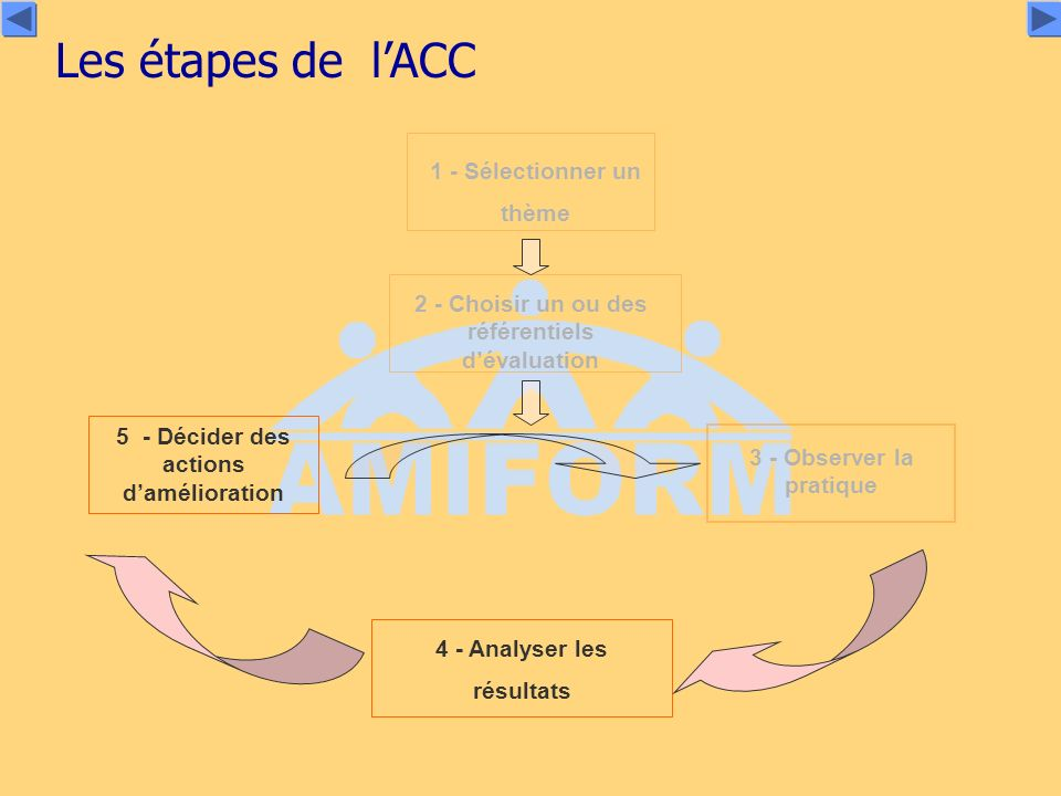 Les étapes de l'ACC 1 - Sélectionner un thème