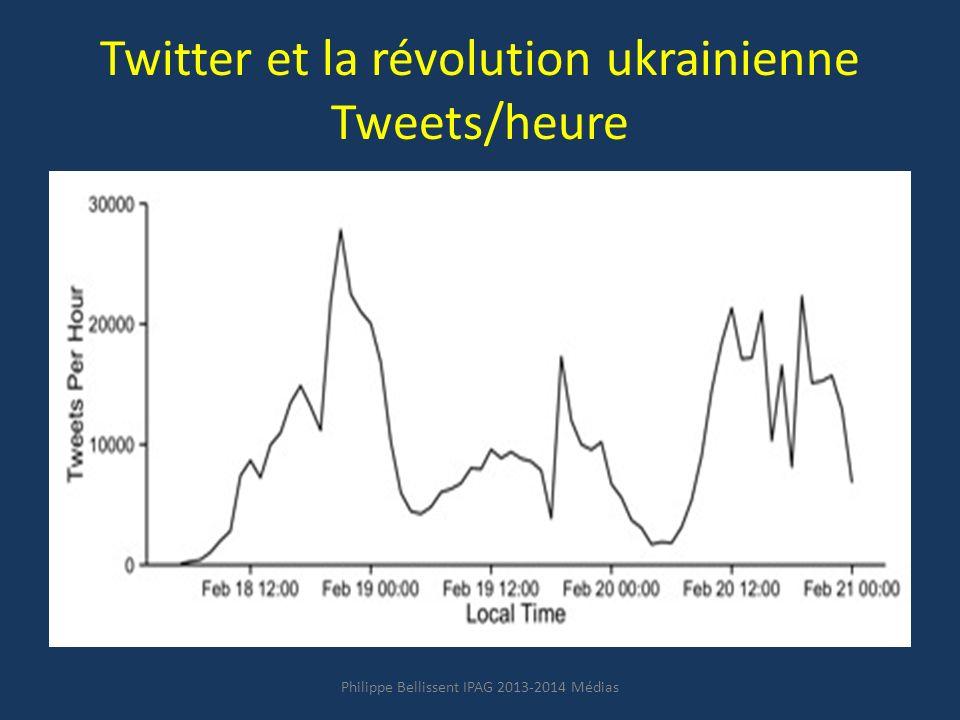 Twitter et la révolution ukrainienne Tweets/heure