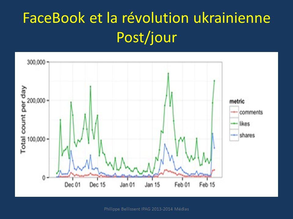 FaceBook et la révolution ukrainienne Post/jour