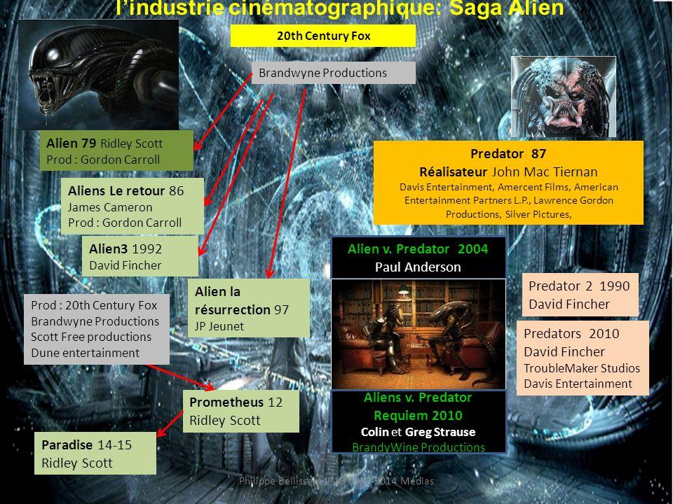 Stratégies de crossover dans l'industrie cinématographique: Saga Alien