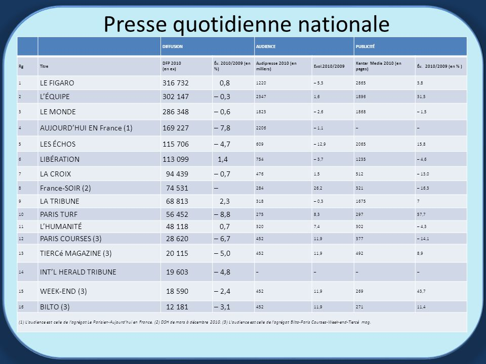 Presse quotidienne nationale