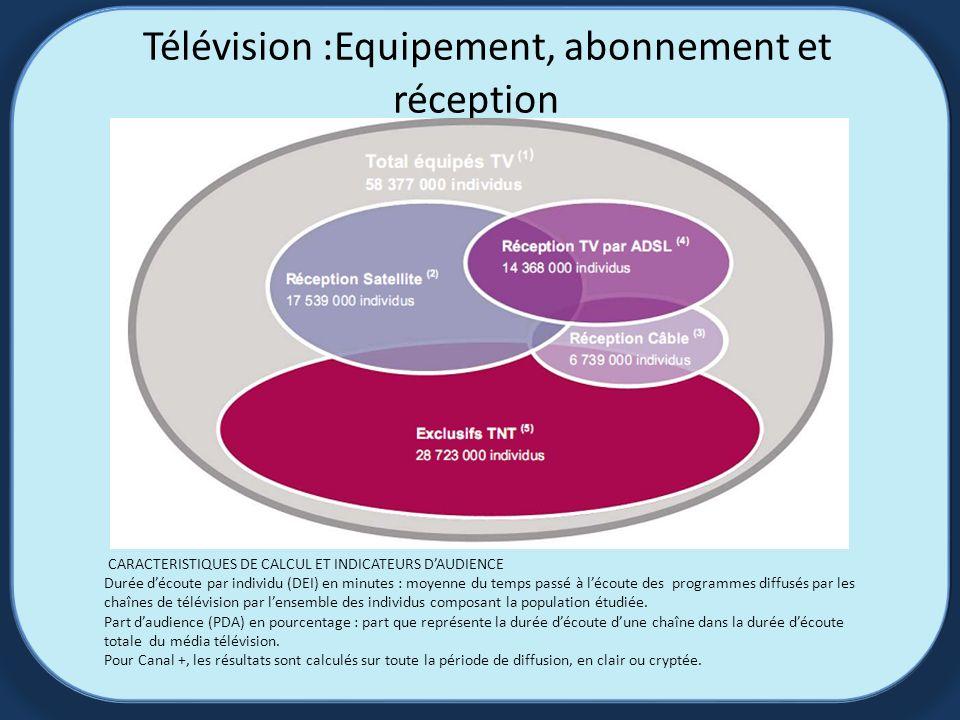 Télévision :Equipement, abonnement et réception