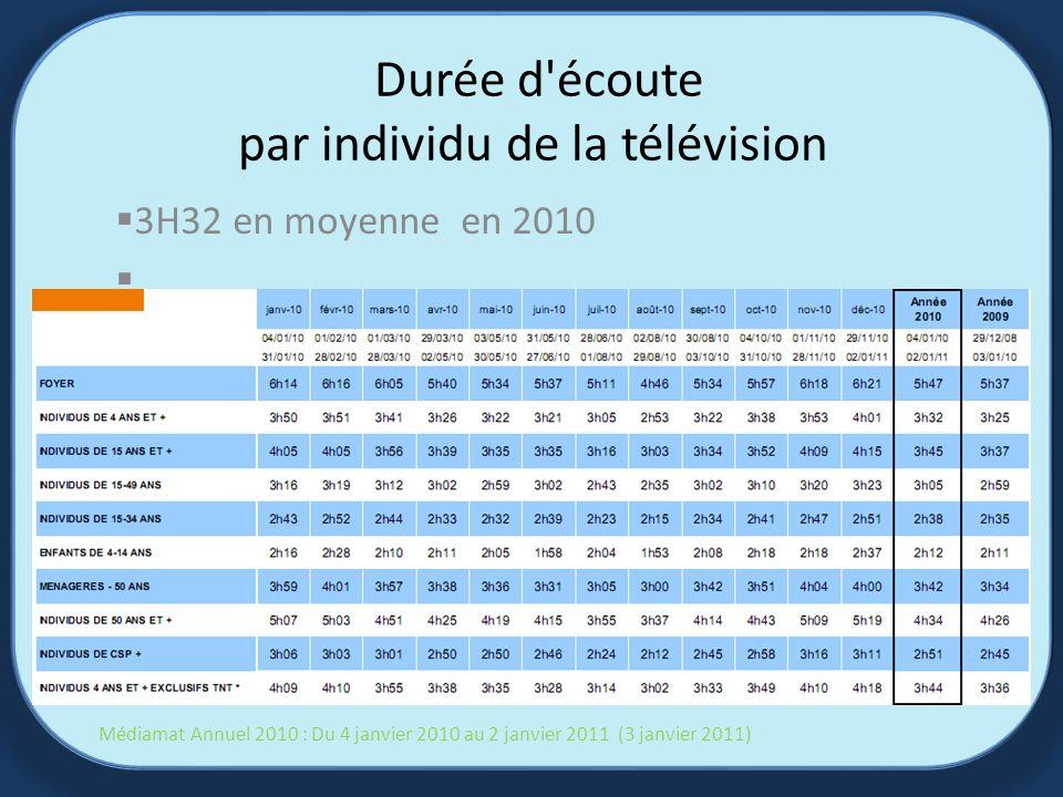 Durée d écoute par individu de la télévision