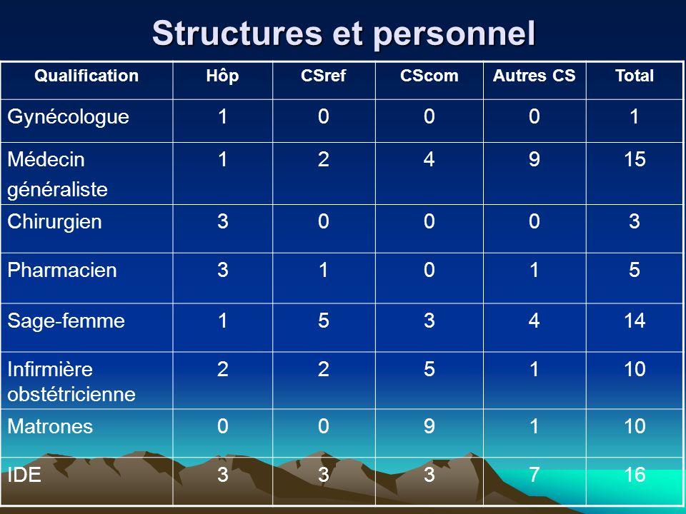 Structures et personnel