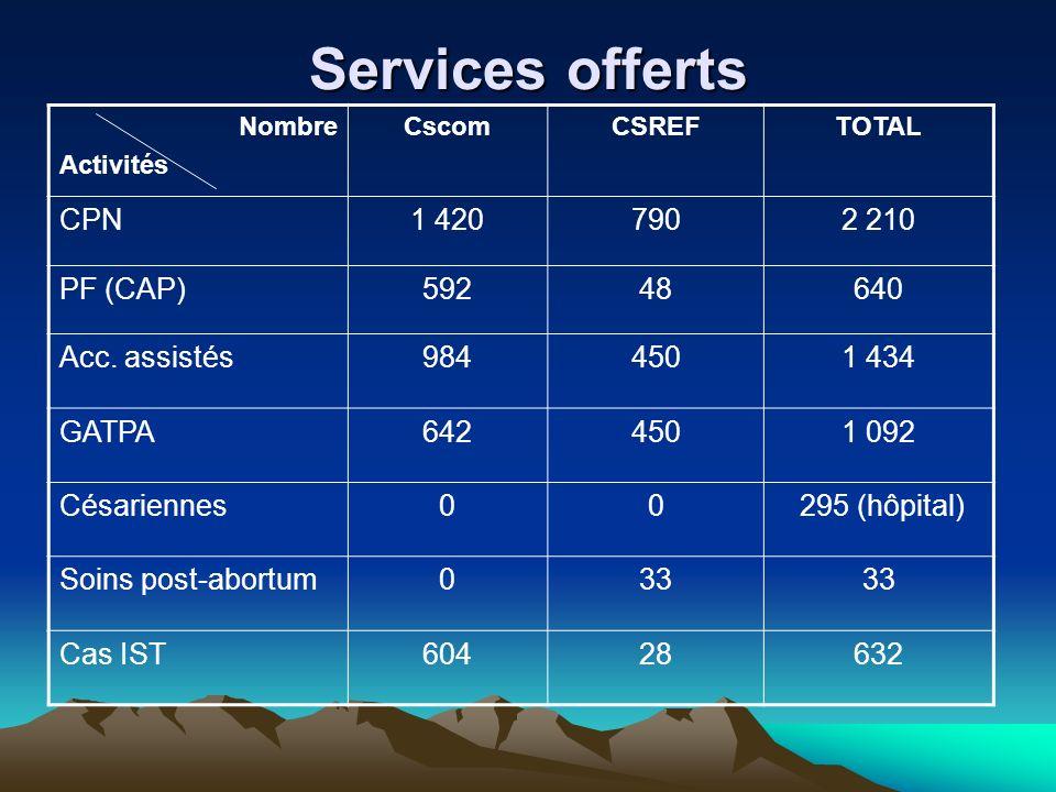 Services offerts CPN 1 420 790 2 210 PF (CAP) 592 48 640 Acc. assistés