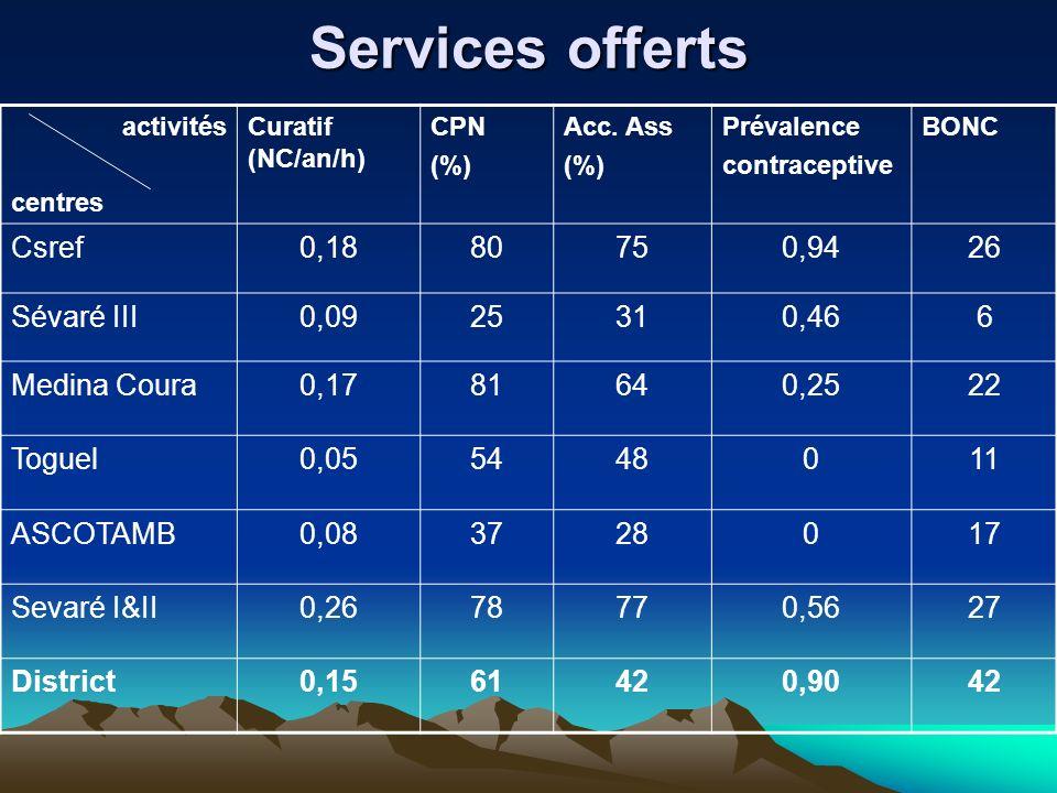 Services offerts Csref 0,18 80 75 0,94 26 Sévaré III 0,09 25 31 0,46 6