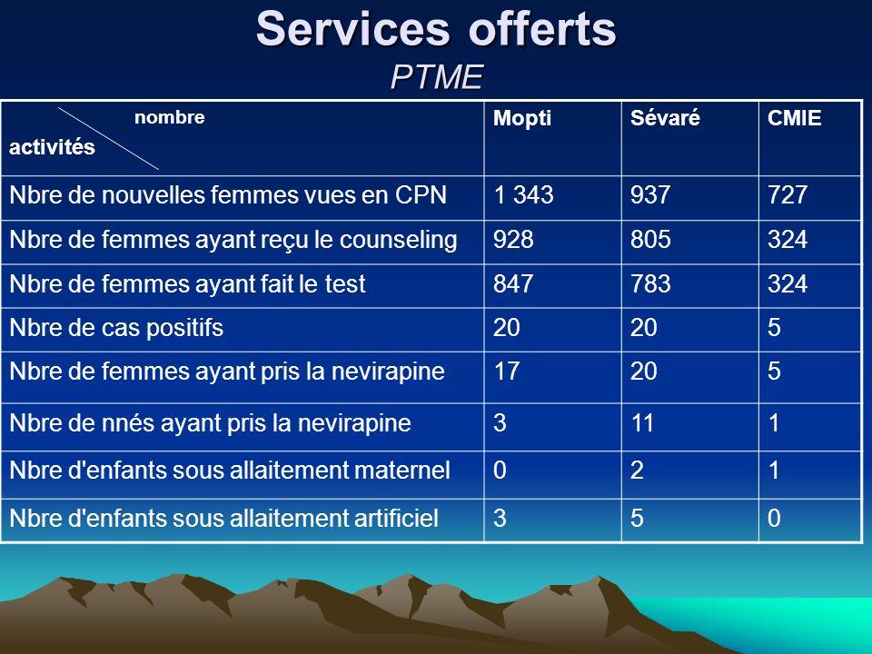 Services offerts PTME Nbre de nouvelles femmes vues en CPN 1 343 937
