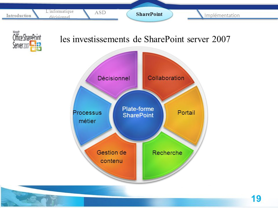 les investissements de SharePoint server 2007