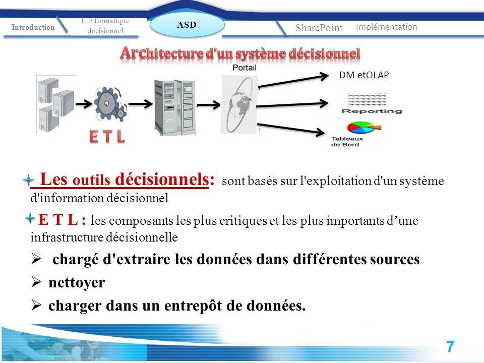 Architecture d'un système décisionnel