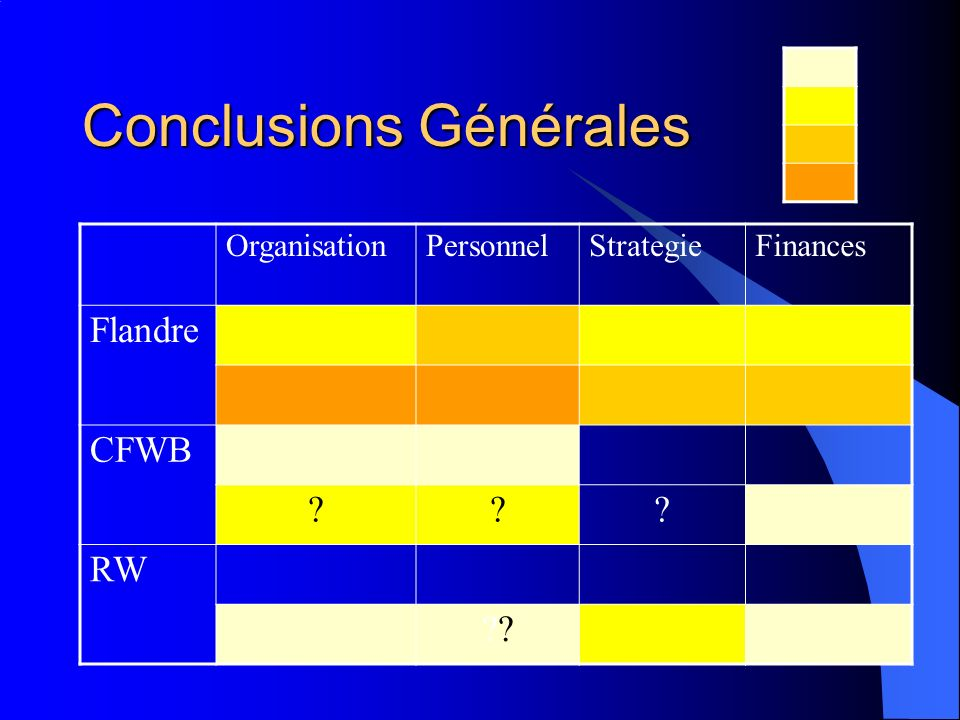 Conclusions Générales