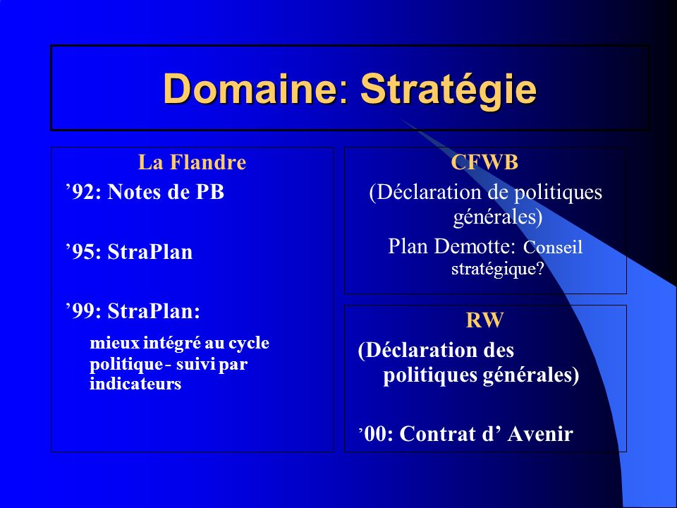 Domaine: Stratégie La Flandre '92: Notes de PB '95: StraPlan